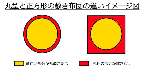 丸型こたつ布団の形の違いを解説