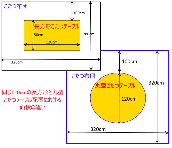 丸型と長方形こたつテーブルの配置面積の違い