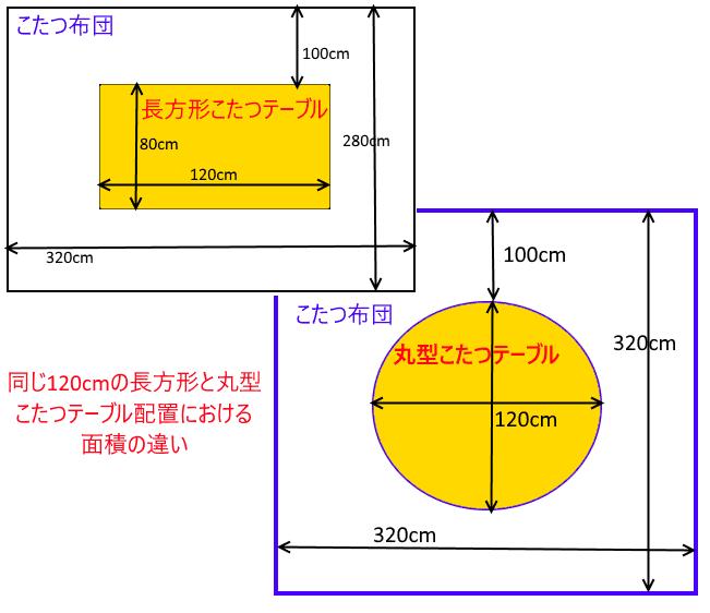 長方形と丸型こたつテーブルの面積の違い