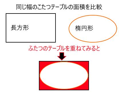 長方形と楕円形のテーブルの面積を比較